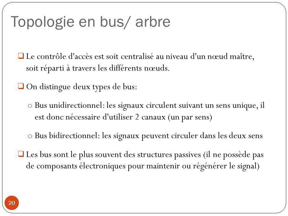  Le contrôle d'accès est soit centralisé au niveau d'un nœud maître, soit réparti à travers les différents nœuds.  On distingue deux types de bus: o