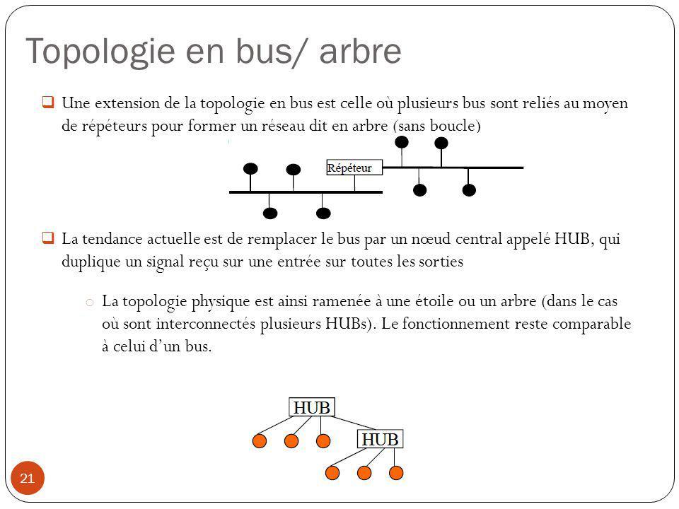  Une extension de la topologie en bus est celle où plusieurs bus sont reliés au moyen de répéteurs pour former un réseau dit en arbre (sans boucle) 