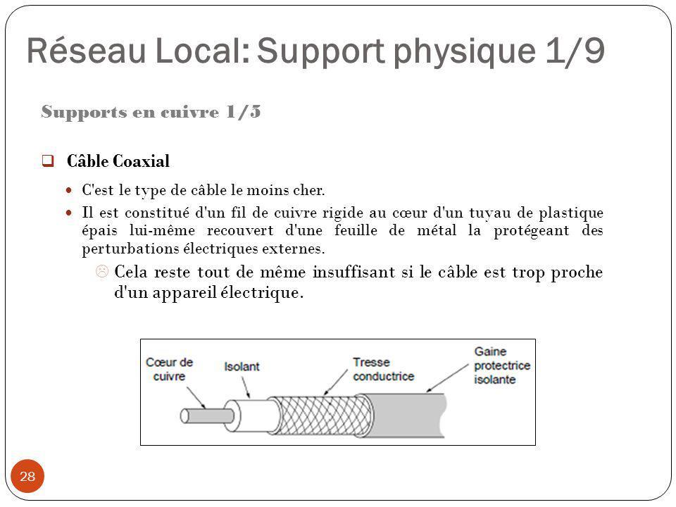 Supports en cuivre 1/5  Câble Coaxial C'est le type de câble le moins cher. Il est constitué d'un fil de cuivre rigide au cœur d'un tuyau de plastiqu