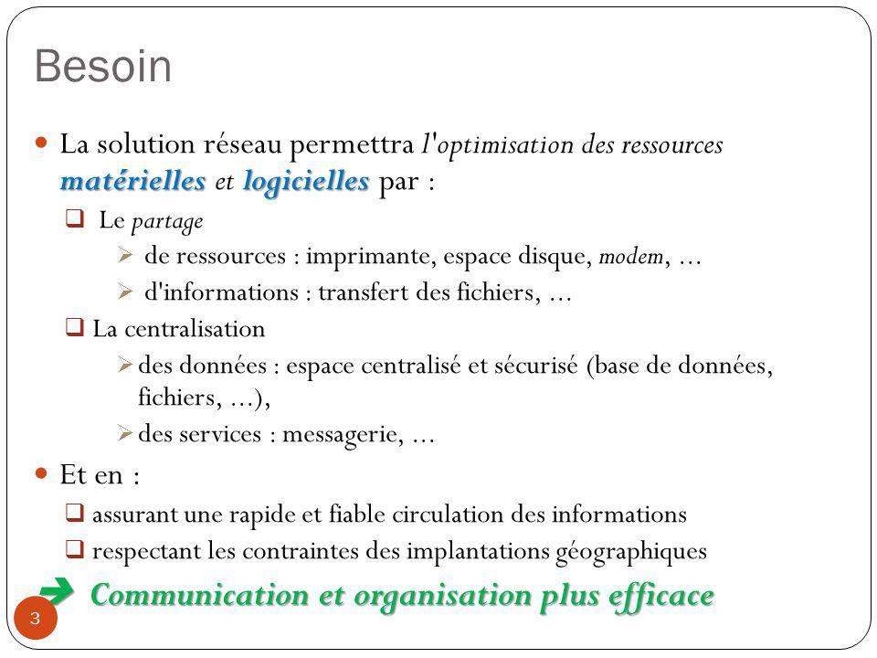 Besoin matérielleslogicielles La solution réseau permettra l'optimisation des ressources matérielles et logicielles par :  Le partage  de ressources