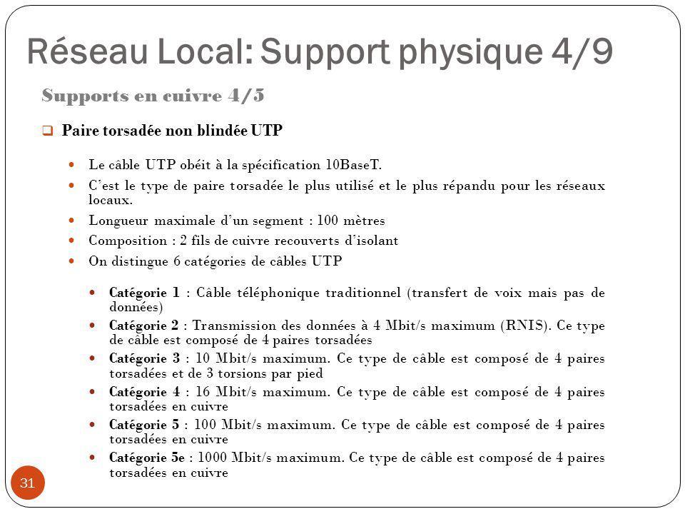 Supports en cuivre 4/5  Paire torsadée non blindée UTP Le câble UTP obéit à la spécification 10BaseT. C'est le type de paire torsadée le plus utilisé