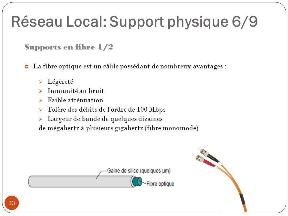 Supports en fibre 1/2 La fibre optique est un câble possédant de nombreux avantages :  Légèreté  Immunité au bruit  Faible atténuation  Tolère des