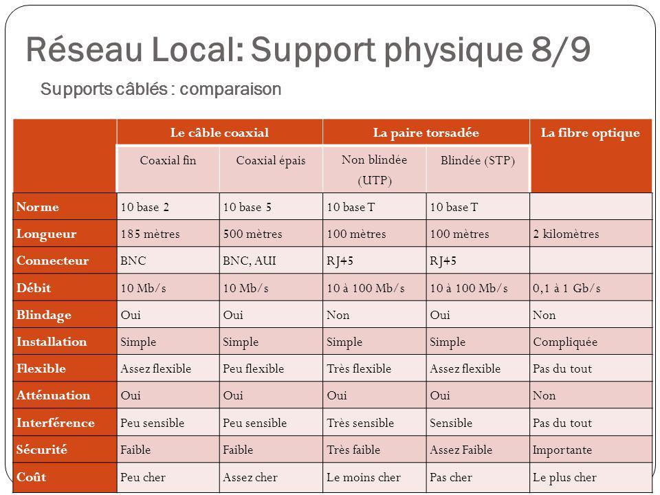 Supports câblés : comparaison 35 Le câble coaxialLa paire torsadéeLa fibre optique Coaxial finCoaxial épais Non blindée (UTP) Blindée (STP) Norme10 ba