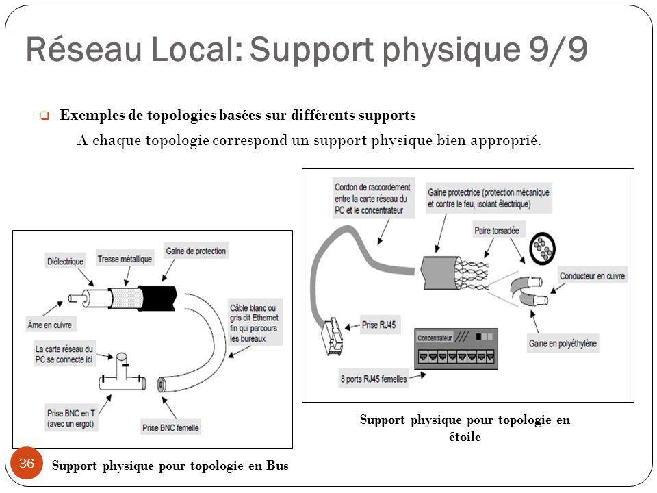 Exemples de topologies basées sur différents supports A chaque topologie correspond un support physique bien approprié. Support physique pour topolo