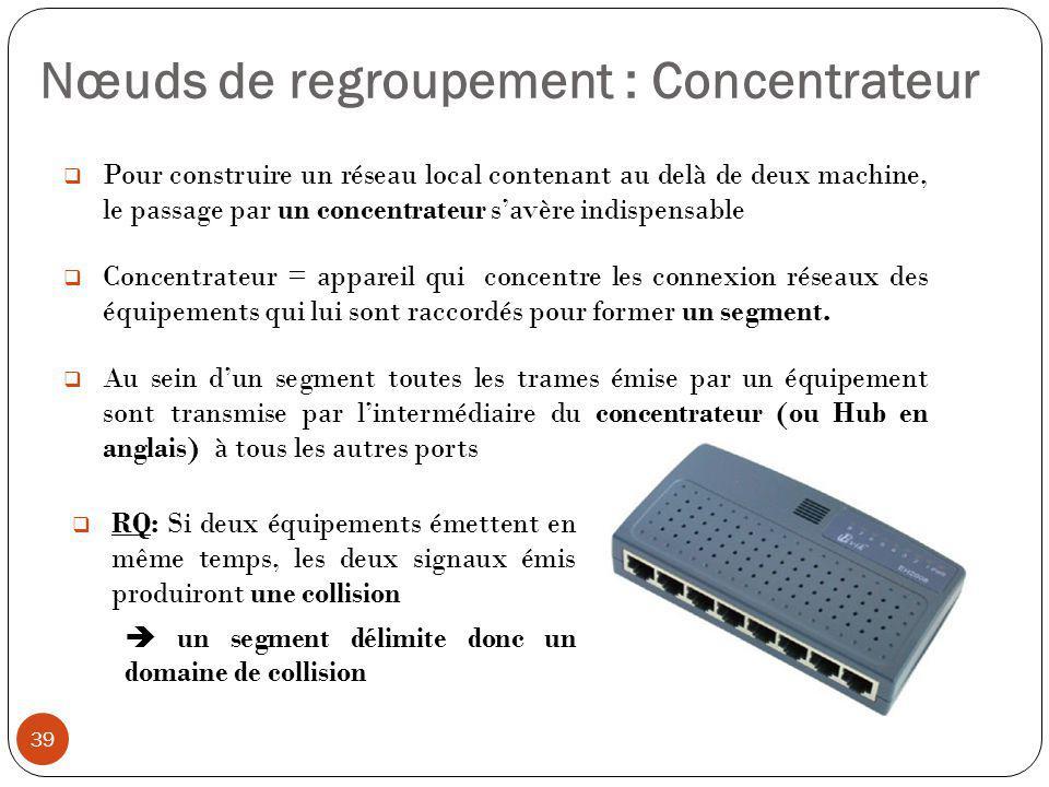  Pour construire un réseau local contenant au delà de deux machine, le passage par un concentrateur s'avère indispensable  Concentrateur = appareil