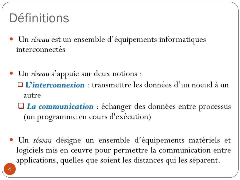 Définitions Un réseau est un ensemble d'équipements informatiques interconnectés Un réseau s'appuie sur deux notions : L'interconnexion  L'interconne