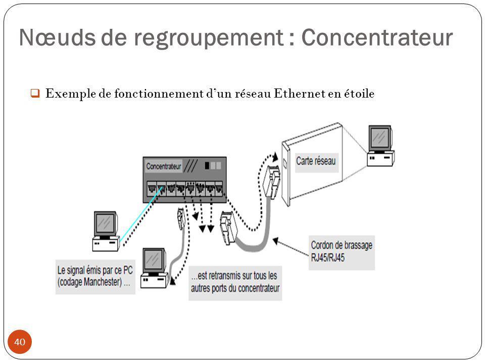  Exemple de fonctionnement d'un réseau Ethernet en étoile Nœuds de regroupement : Concentrateur 40