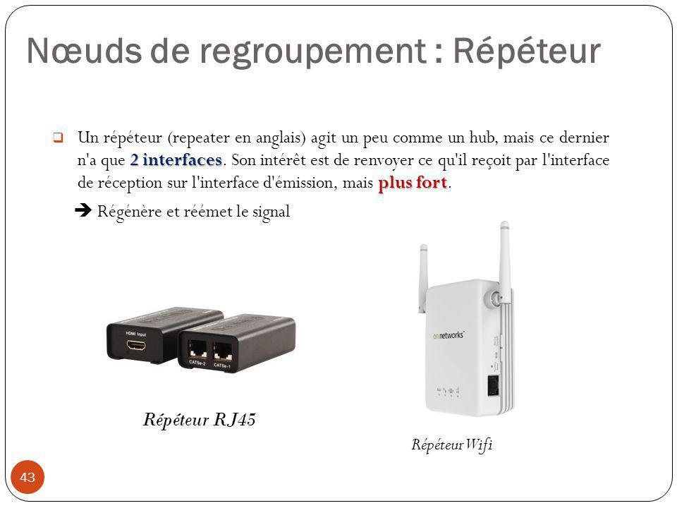 2 interfaces plus fort  Un répéteur (repeater en anglais) agit un peu comme un hub, mais ce dernier n'a que 2 interfaces. Son intérêt est de renvoyer