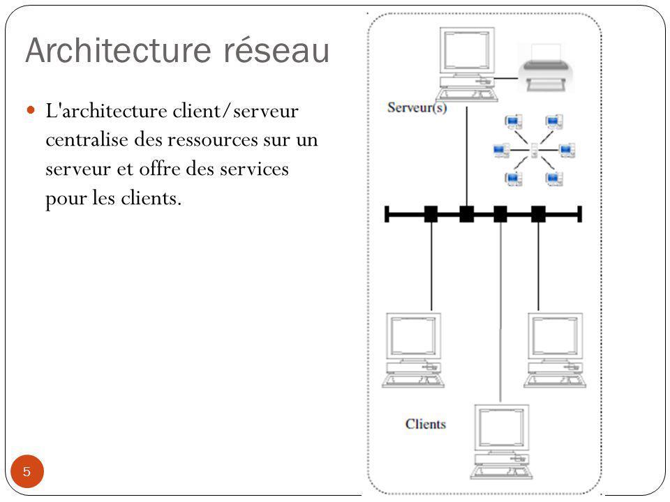 Architecture réseau L'architecture client/serveur centralise des ressources sur un serveur et offre des services pour les clients. 5