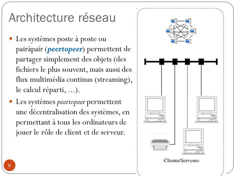 Architecture réseau peertopeer Les systèmes poste à poste ou pairàpair (peertopeer) permettent de partager simplement des objets (des fichiers le plus