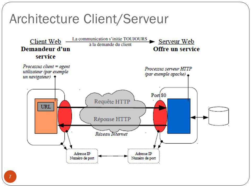Architecture Client/Serveur 7