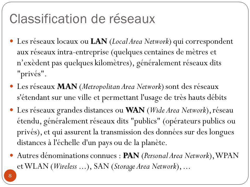 Classification de réseaux LAN Les réseaux locaux ou LAN (Local Area Network) qui correspondent aux réseaux intra-entreprise (quelques centaines de mèt