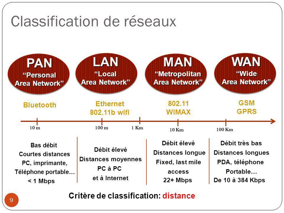 Classification de réseaux Bas débit Courtes distances PC, imprimante, Téléphone portable… Débit élevé Distances longue Fixed, last mile access Débit t