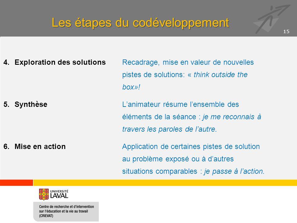 Les étapes du codéveloppement 4.Exploration des solutions Recadrage, mise en valeur de nouvelles pistes de solutions: « think outside the box»! 5.Synt