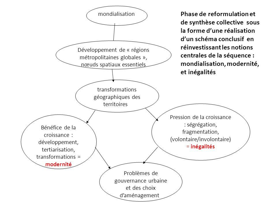 mondialisation Développement de « régions métropolitaines globales », nœuds spatiaux essentiels transformations géographiques des territoires Bénéfice de la croissance : développement, tertiarisation, transformations = modernité Pression de la croissance : ségrégation, fragmentation, (volontaire/involontaire) = inégalités Problèmes de gouvernance urbaine et des choix d'aménagement Phase de reformulation et de synthèse collective sous la forme d'une réalisation d'un schéma conclusif en réinvestissant les notions centrales de la séquence : mondialisation, modernité, et inégalités