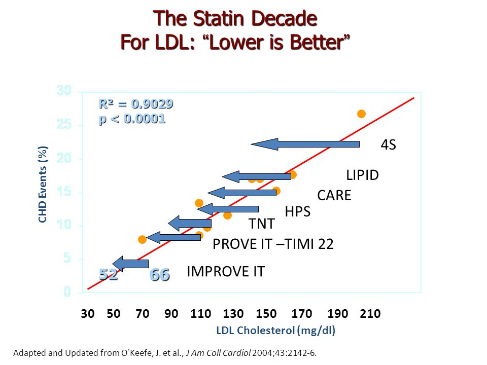 The Statin Decade For LDL: Lower is Better R² = 0.9029 p < 0.0001 LDL Cholesterol (mg/dl) CHD Events (%) Adapted and Updated from O ' Keefe, J.