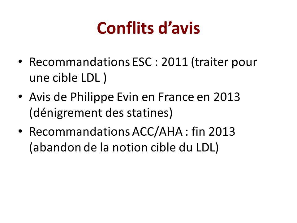Conflits d'avis Recommandations ESC : 2011 (traiter pour une cible LDL ) Avis de Philippe Evin en France en 2013 (dénigrement des statines) Recommanda