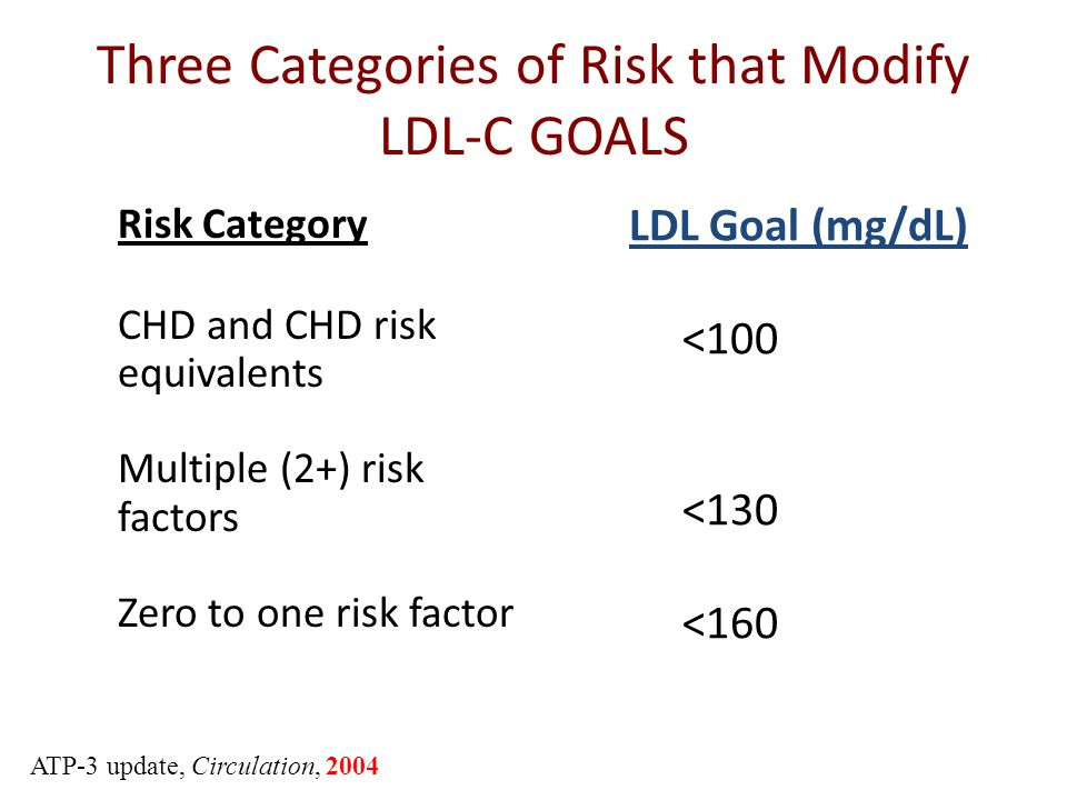 Risk Category CHD and CHD risk equivalents Multiple (2+) risk factors Zero to one risk factor LDL Goal (mg/dL) <100 <130 <160 Three Categories of Risk that Modify LDL-C GOALS ATP-3 update, Circulation, 2004