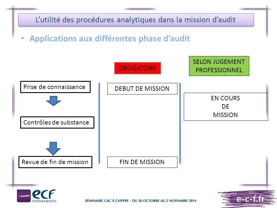 L'utilité des procédures analytiques dans la mission d'audit Applications aux différentes phase d'audit OBLIGATOIRE SELON JUGEMENT PROFESSIONNEL DEBUT