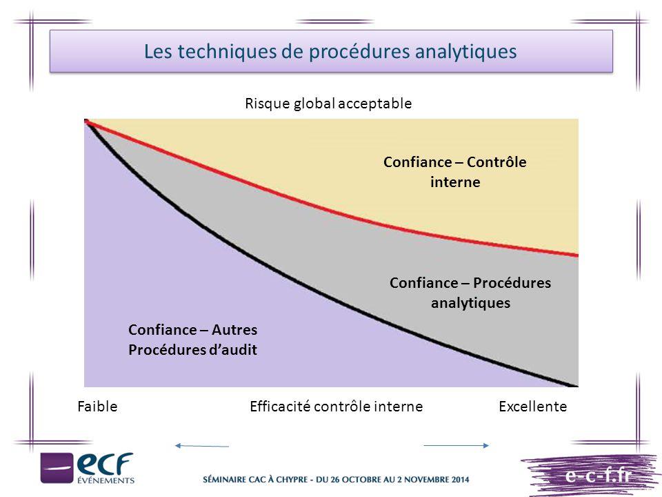 Les techniques de procédures analytiques Risque global acceptable Confiance – Contrôle interne Confiance – Procédures analytiques Faible Efficacité co