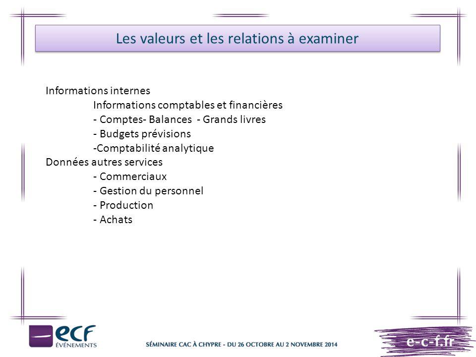 Les valeurs et les relations à examiner Informations internes Informations comptables et financières - Comptes- Balances - Grands livres - Budgets pré