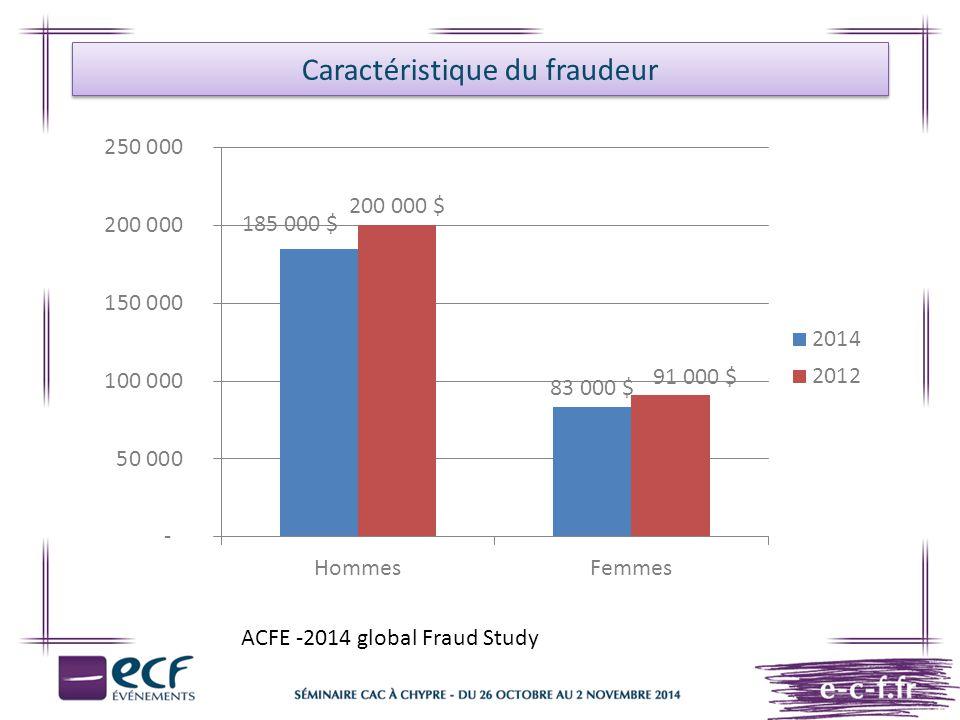 Caractéristique du fraudeur ACFE -2014 global Fraud Study