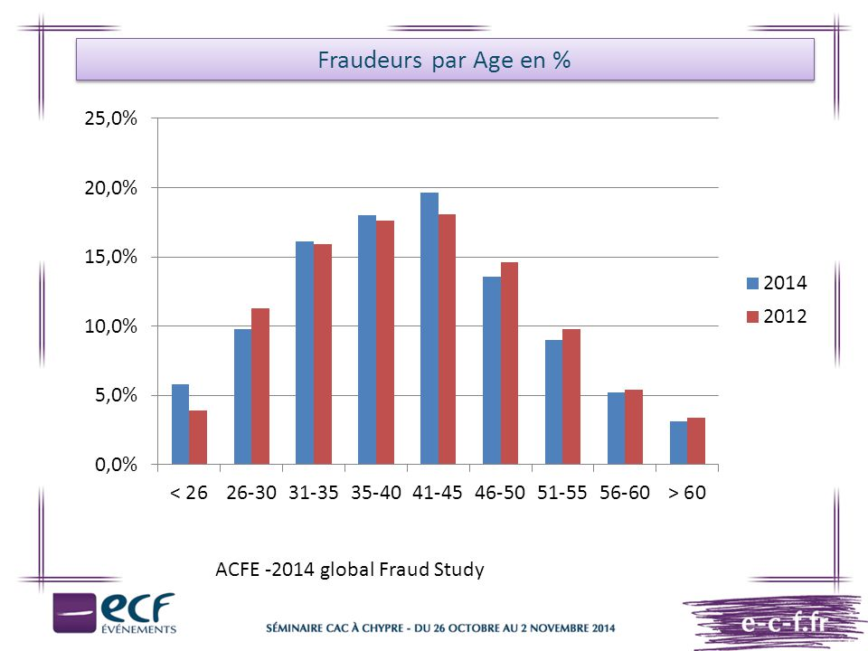 Fraudeurs par Age en % ACFE -2014 global Fraud Study