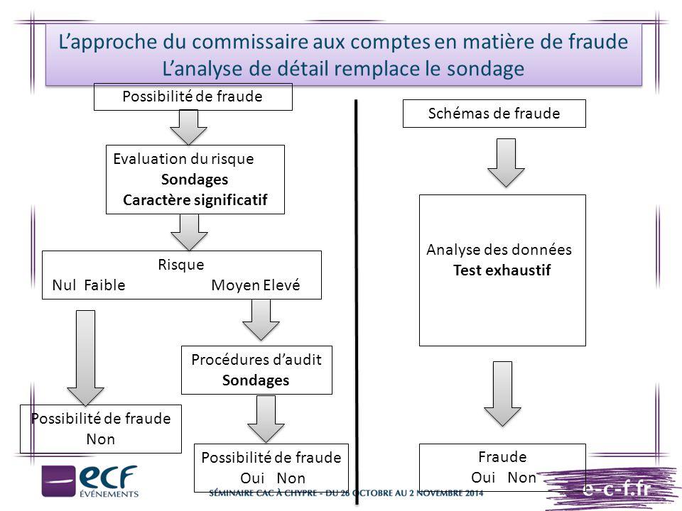 L'approche du commissaire aux comptes en matière de fraude L'analyse de détail remplace le sondage Evaluation du risque Sondages Caractère significati