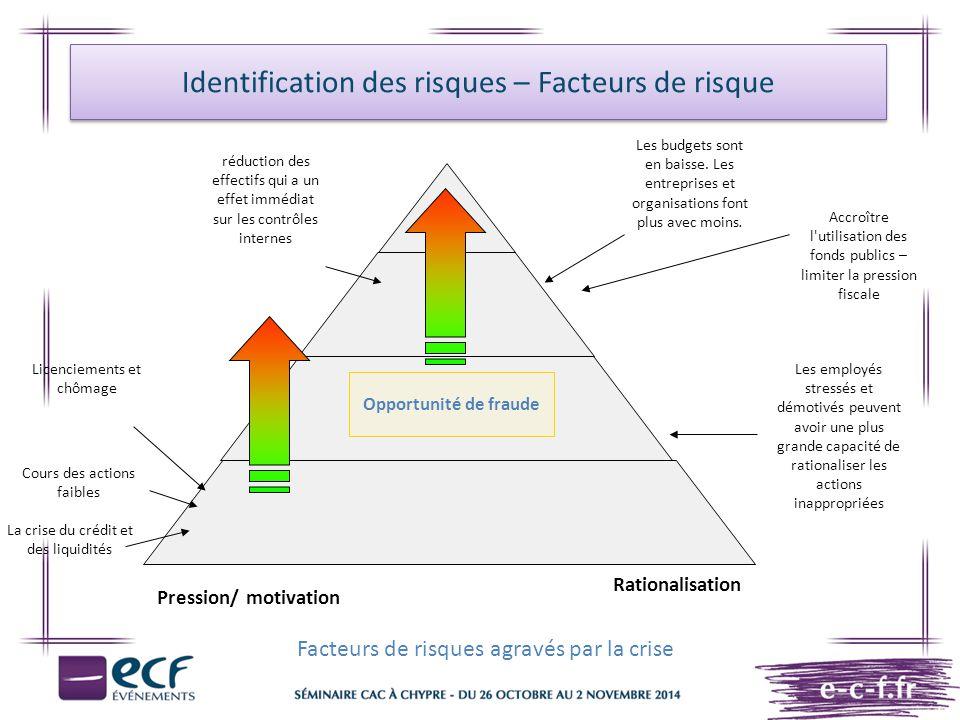Identification des risques – Facteurs de risque Licenciements et chômage Cours des actions faibles Opportunité de fraude La crise du crédit et des liq