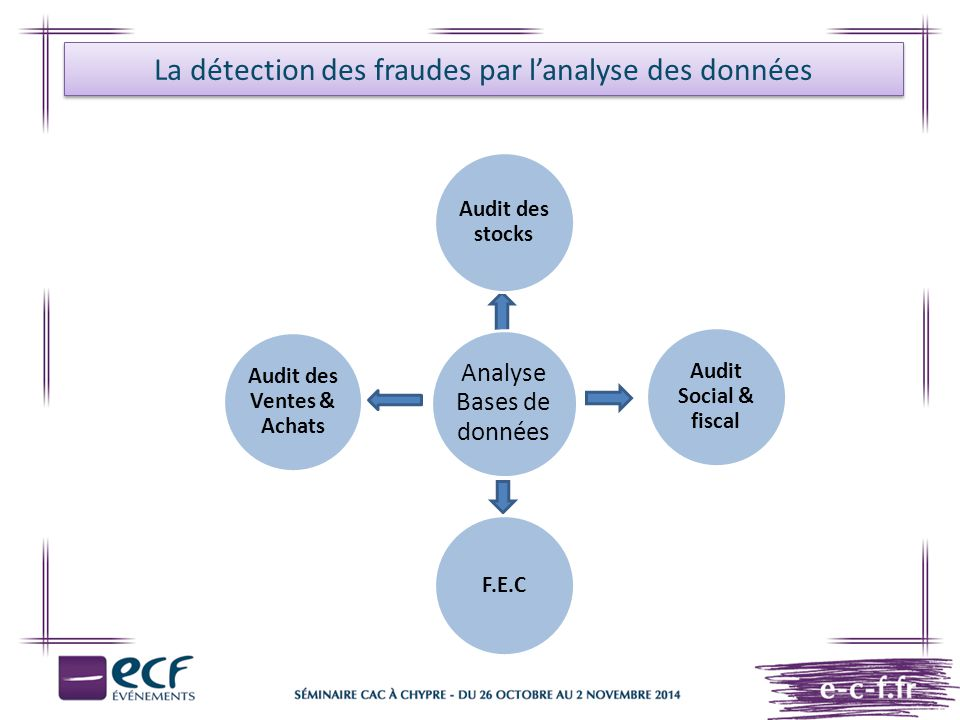 Le concept de fraude L approche du commissaire aux comptes en matière de fraude Facteurs de risques de détournements Opportunités (2/3) Un contrôle interne insuffisant sur des actifs peut accroître le risque de détournement de ceux-ci.