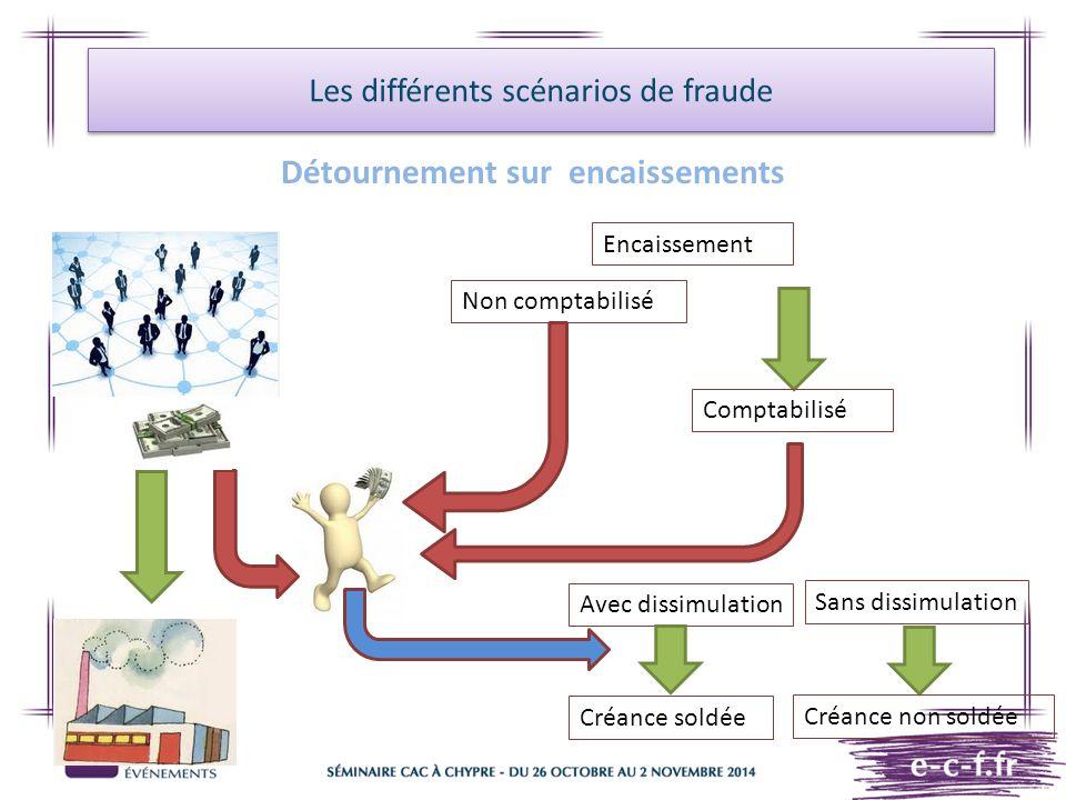 Les différents scénarios de fraude Détournement sur encaissements Encaissement Non comptabilisé Comptabilisé Avec dissimulation Sans dissimulation Cré