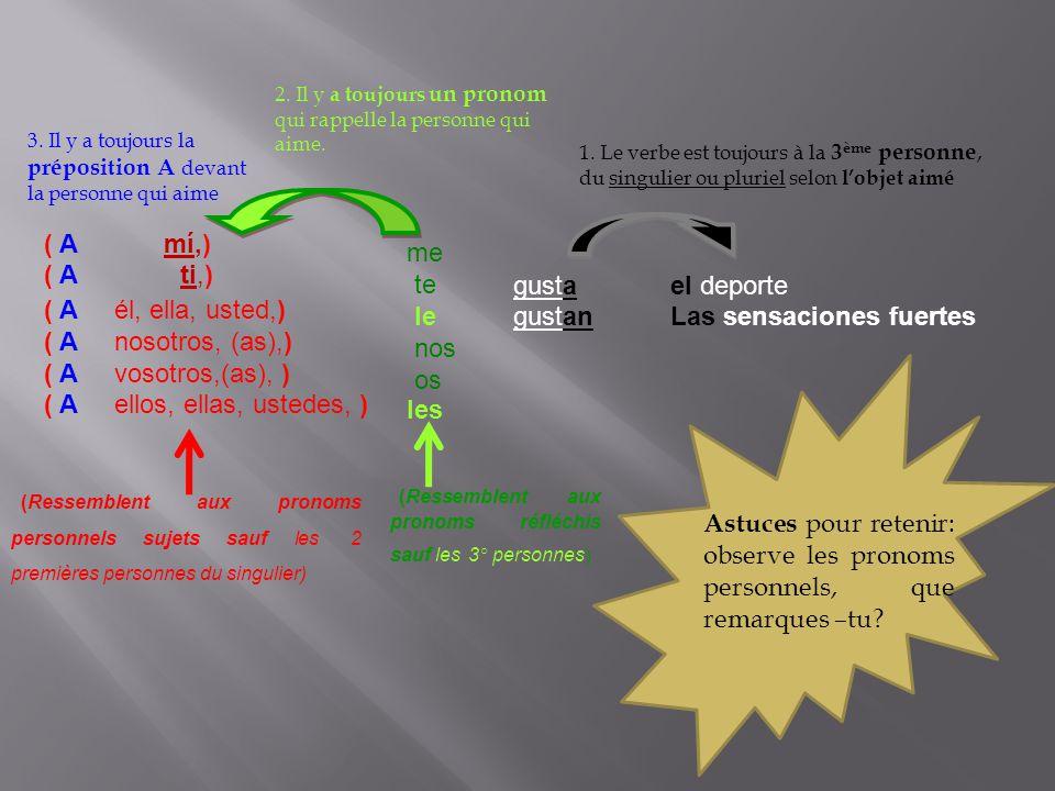 (Ressemblent aux pronoms réfléchis sauf les 3° personnes) ( A mí,) ( A ti,) ( A él, ella, usted,) ( A nosotros, (as),) ( A vosotros,(as), ) ( A ellos,