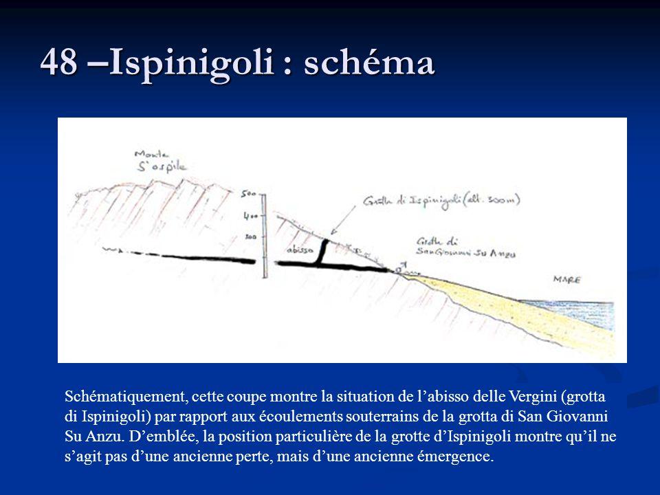 48 –Ispinigoli : schéma Schématiquement, cette coupe montre la situation de l'abisso delle Vergini (grotta di Ispinigoli) par rapport aux écoulements