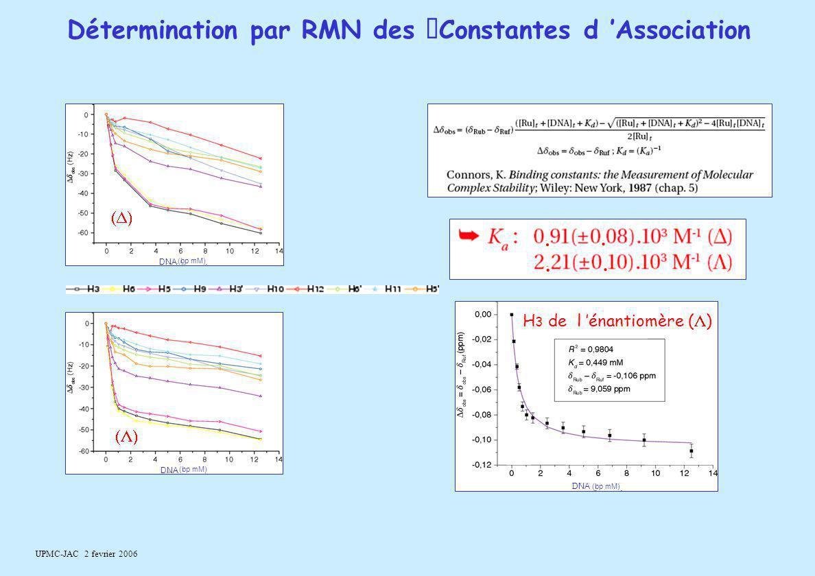 UPMC-JAC 2 fevrier 2006 Détermination par RMN des Constantes d 'Association H 3 de l 'énantiomère (  ).... D NA (bp mM)  DNA  DNA (bp mM)
