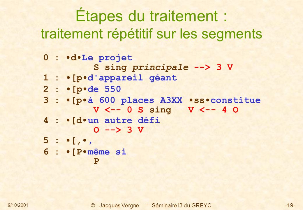 9/10/2001 © Jacques Vergne Séminaire I3 du GREYC-19- - 0 : dLe projet S sing principale --> 3 V 1 : [pd appareil géant 2 : [pde 550 3 : [pà 600 places A3XX ssconstitue V <-- 0 S sing V <-- 4 O 4 : [dun autre défi O --> 3 V 5 : [,, 6 : [Pmême si P Étapes du traitement : traitement répétitif sur les segments