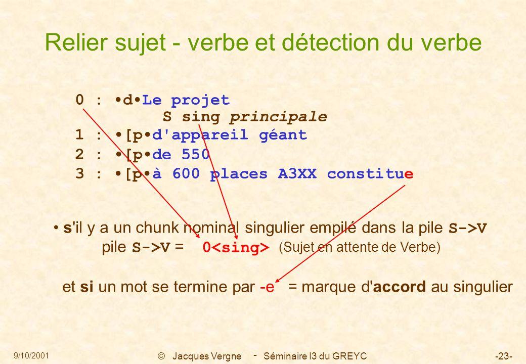 9/10/2001 © Jacques Vergne Séminaire I3 du GREYC-23- - 0 : dLe projet S sing principale 1 : [pd appareil géant 2 : [pde 550 3 : [pà 600 places A3XX constitue s il y a un chunk nominal singulier empilé dans la pile S->V pile S->V = 0 (Sujet en attente de Verbe) et si un mot se termine par -e = marque d accord au singulier Relier sujet - verbe et détection du verbe