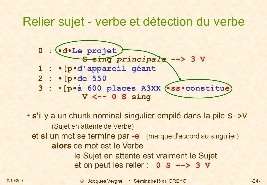 9/10/2001 © Jacques Vergne Séminaire I3 du GREYC-24- - 0 : dLe projet S sing principale --> 3 V 1 : [pd appareil géant 2 : [pde 550 3 : [pà 600 places A3XX ssconstitue V <-- 0 S sing s il y a un chunk nominal singulier empilé dans la pile S->V (Sujet en attente de Verbe) et si un mot se termine par -e (marque d accord au singulier) alors ce mot est le Verbe le Sujet en attente est vraiment le Sujet et on peut les relier : 0 S --> 3 V Relier sujet - verbe et détection du verbe