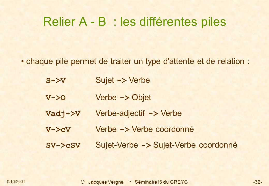 9/10/2001 © Jacques Vergne Séminaire I3 du GREYC-32- - Relier A - B : les différentes piles chaque pile permet de traiter un type d'attente et de rela