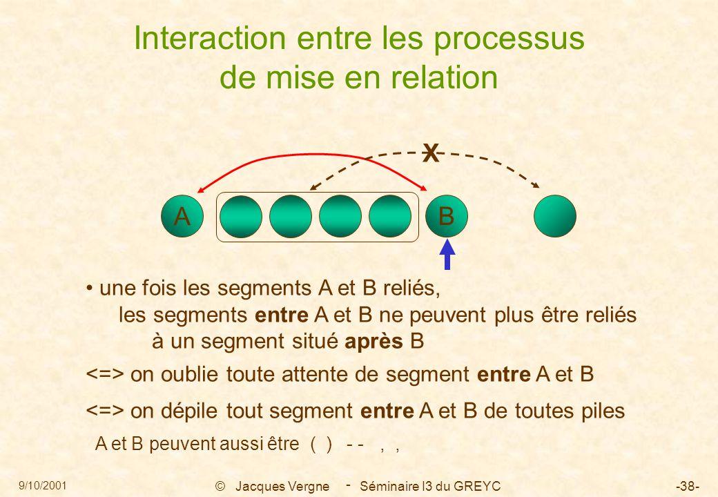 9/10/2001 © Jacques Vergne Séminaire I3 du GREYC-38- - Interaction entre les processus de mise en relation une fois les segments A et B reliés, les se