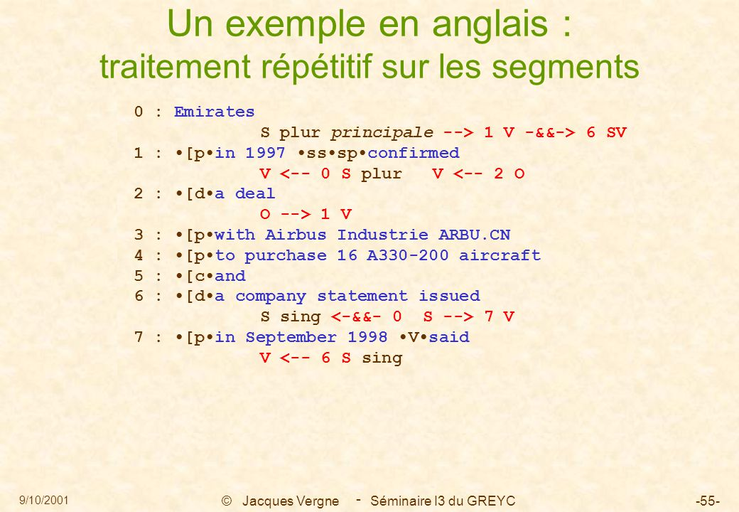 9/10/2001 © Jacques Vergne Séminaire I3 du GREYC-55- - Un exemple en anglais : traitement répétitif sur les segments 0 : Emirates S plur principale --> 1 V -&&-> 6 SV 1 : [pin 1997 ssspconfirmed V <-- 0 S plur V <-- 2 O 2 : [da deal O --> 1 V 3 : [pwith Airbus Industrie ARBU.CN 4 : [pto purchase 16 A330-200 aircraft 5 : [cand 6 : [da company statement issued S sing 7 V 7 : [pin September 1998 Vsaid V <-- 6 S sing