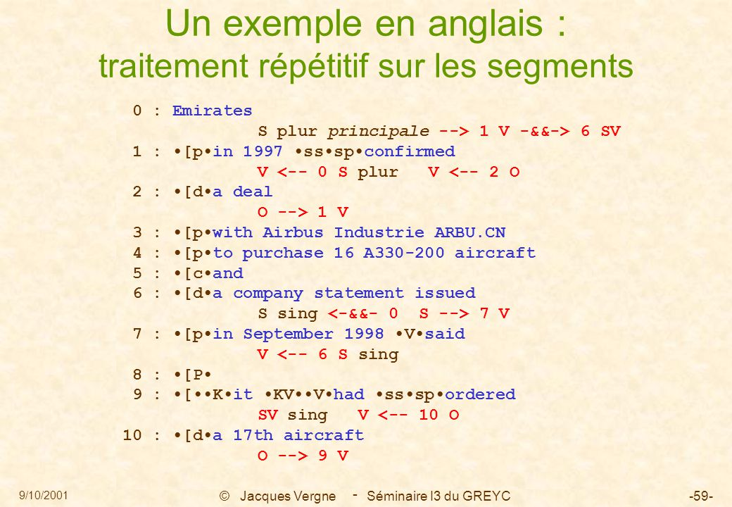 9/10/2001 © Jacques Vergne Séminaire I3 du GREYC-59- - Un exemple en anglais : traitement répétitif sur les segments 0 : Emirates S plur principale --> 1 V -&&-> 6 SV 1 : [pin 1997 ssspconfirmed V <-- 0 S plur V <-- 2 O 2 : [da deal O --> 1 V 3 : [pwith Airbus Industrie ARBU.CN 4 : [pto purchase 16 A330-200 aircraft 5 : [cand 6 : [da company statement issued S sing 7 V 7 : [pin September 1998 Vsaid V <-- 6 S sing 8 : [P 9 : [Kit KVVhad ssspordered SV sing V <-- 10 O 10 : [da 17th aircraft O --> 9 V