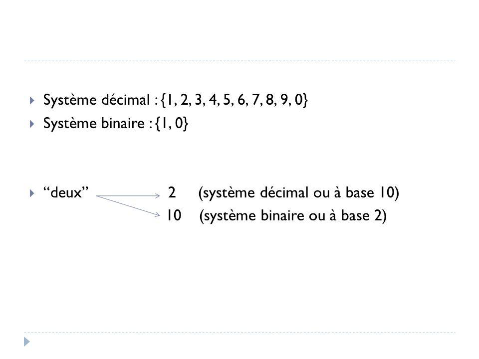  Système décimal : {1, 2, 3, 4, 5, 6, 7, 8, 9, 0}  Système binaire : {1, 0}  deux 2 (système décimal ou à base 10) 10 (système binaire ou à base 2)