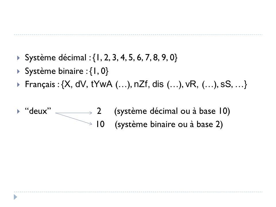  Système décimal : {1, 2, 3, 4, 5, 6, 7, 8, 9, 0}  Système binaire : {1, 0}  Français : { X, dV, tYwA (…), nZf, dis (…), vR, (…), sS, …}  deux 2 (système décimal ou à base 10) 10 (système binaire ou à base 2)