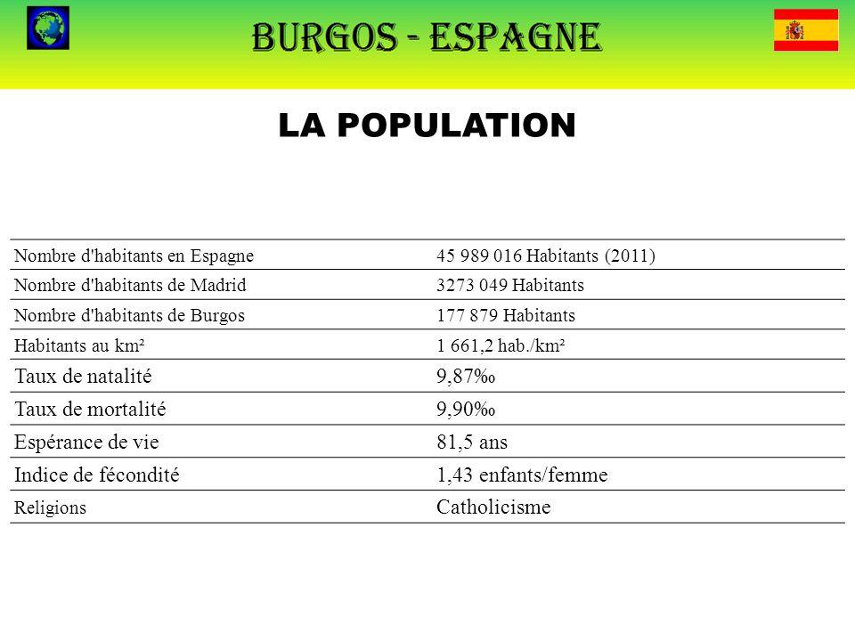 LA POPULATION Nombre d'habitants en Espagne45 989 016 Habitants (2011) Nombre d'habitants de Madrid3273 049 Habitants Nombre d'habitants de Burgos177