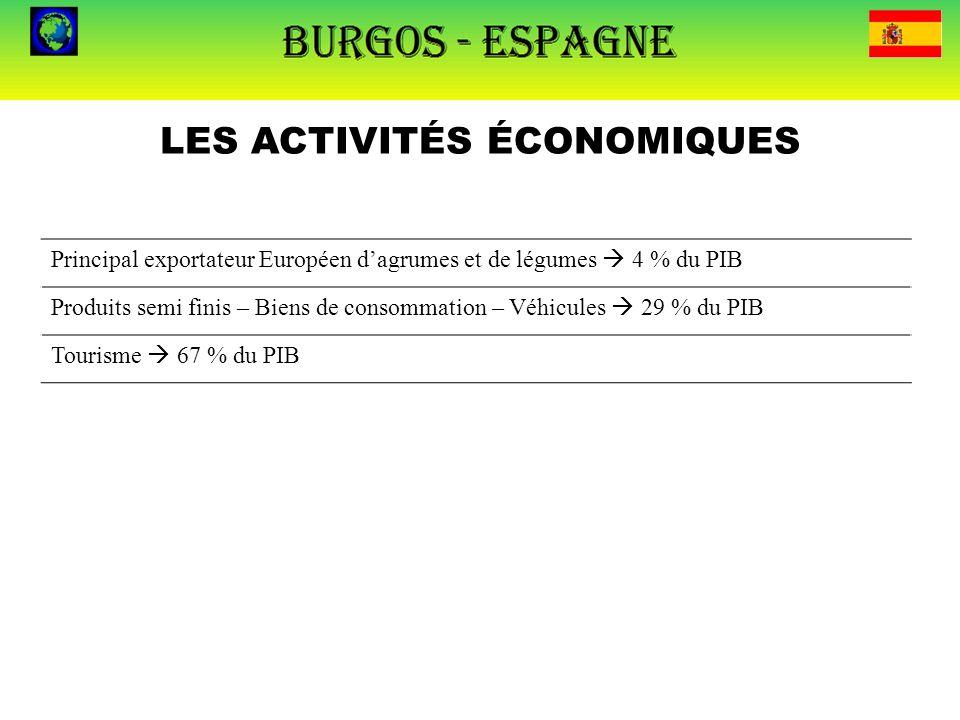 LES ACTIVITÉS ÉCONOMIQUES Principal exportateur Européen d'agrumes et de légumes  4 % du PIB Produits semi finis – Biens de consommation – Véhicules