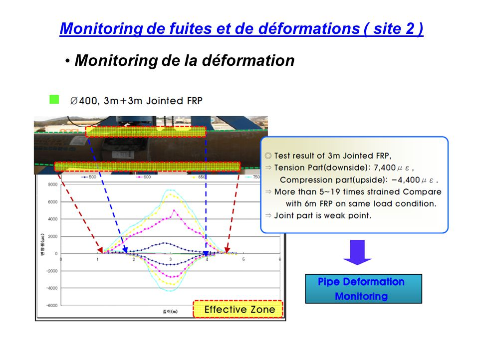 Monitoring de fuites et de déformations ( site 2 ) Monitoring de la déformation