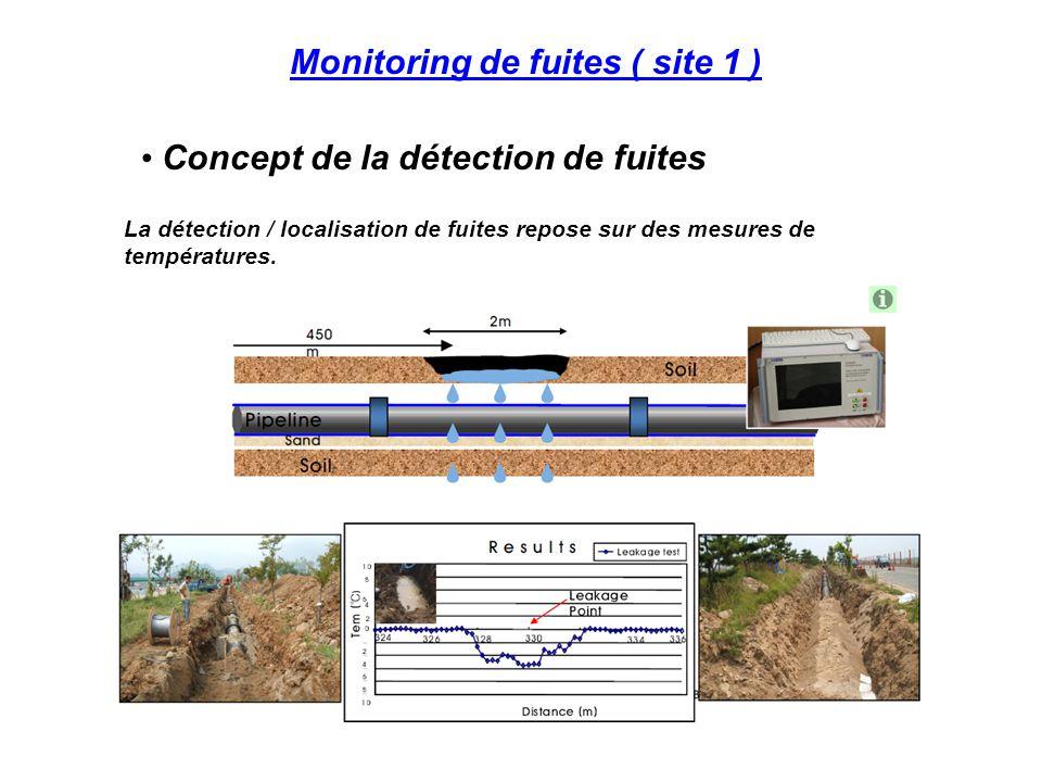 Monitoring de fuites ( site 1 ) Concept de la détection de fuites La détection / localisation de fuites repose sur des mesures de températures.