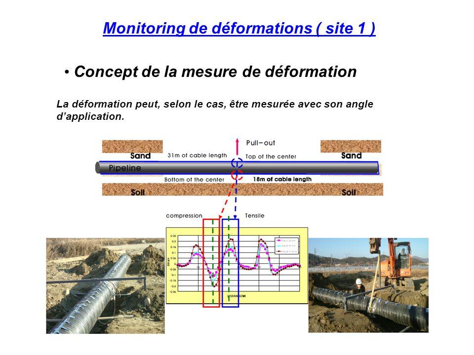 Monitoring de fuites ( site 1 ) Le monitoring à distance via internet