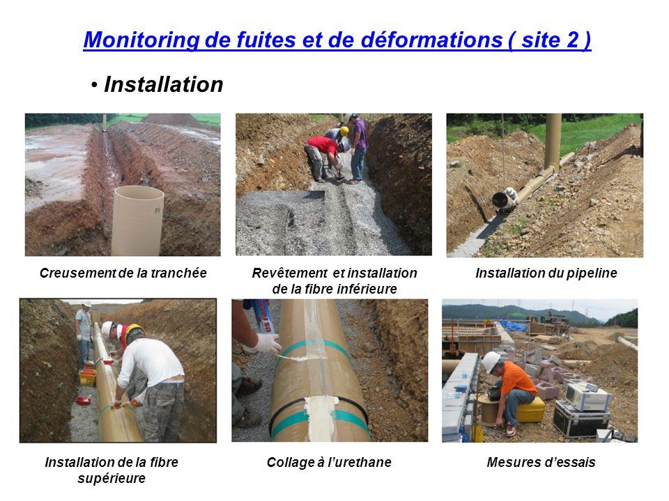 Monitoring de fuites et de déformations ( site 2 ) Installation Creusement de la tranchéeRevêtement et installation de la fibre inférieure Installation du pipeline Collage à l'urethaneMesures d'essaisInstallation de la fibre supérieure