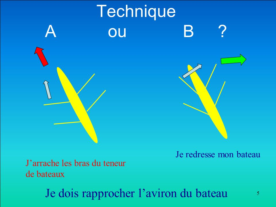 Technique A ou B ? 5 Je dois rapprocher l'aviron du bateau J'arrache les bras du teneur de bateaux Je redresse mon bateau